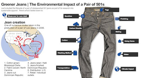 There is no industry-standard certification for fashion, but eco-index (here show applied to a pair of Levi's 501s) seems to be the forerunner. Photo via PSFK.