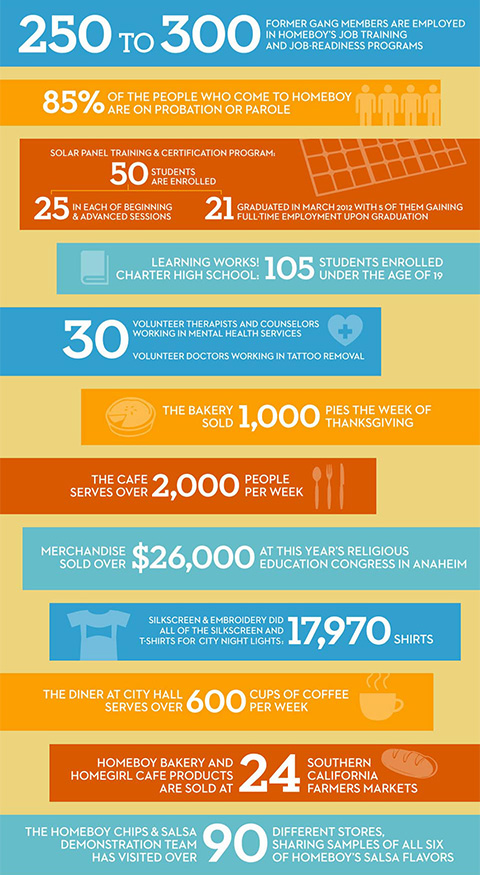 Goodlifer: Homeboy Industries Infographic